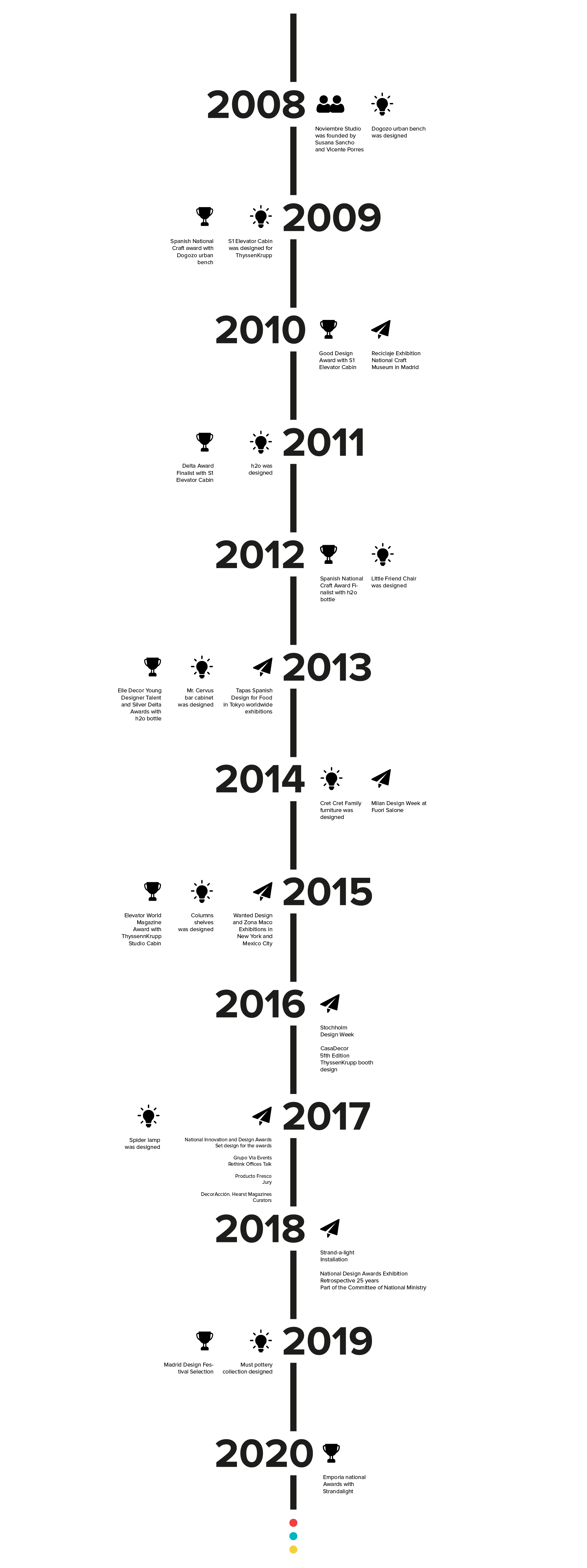 cronologia_trabajos_noviembre_estudio